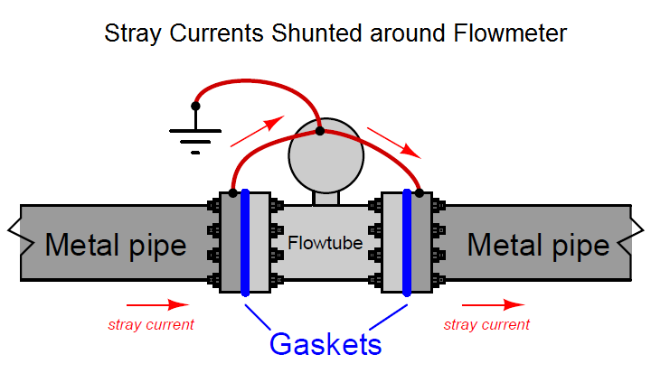 Stray-Currents-Shunted-around-Flow-Meter.png