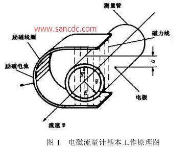 电磁流量计基本工作原理图