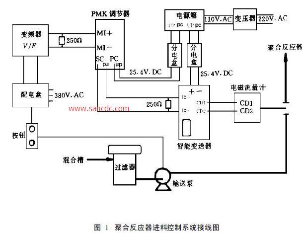 聚合反应器进料控制系统接线图