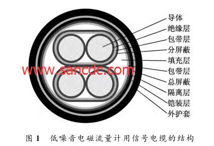 低噪音电磁流量计用信号电缆的结构