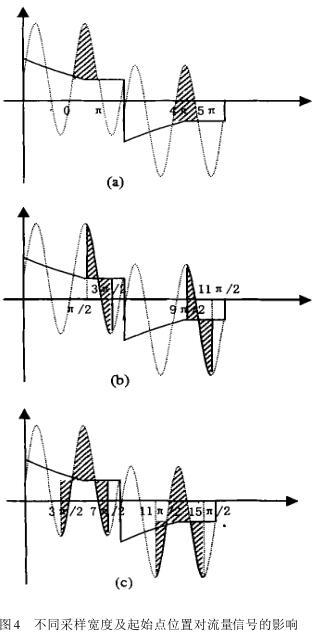 不同采样宽度及起始点位置对流量信号的影响