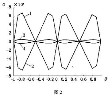画出对称位置上的一些纯粹旋涡流产生的感应电动势