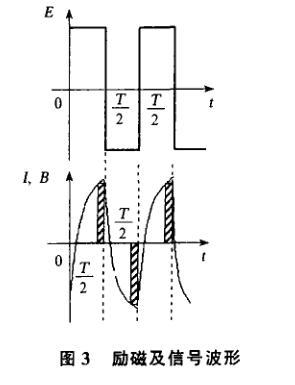 励磁及信号波形