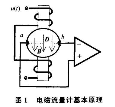 电磁流量计基本原理图