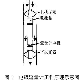 电磁流量计工作原理示意图