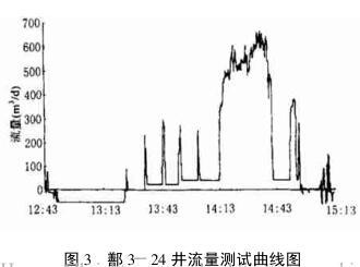 鄯 3-24 井流量测试曲线图