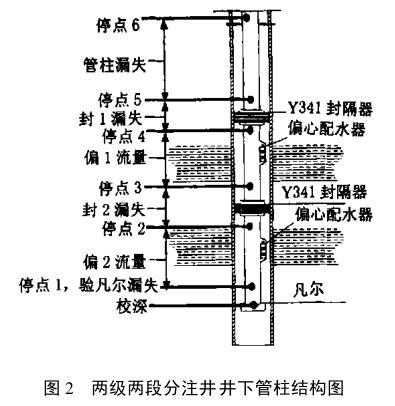 两级两段分注井井下管柱结构图