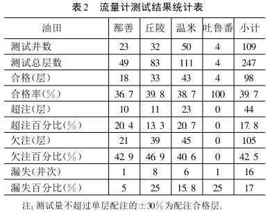 流量计测试结果统计表