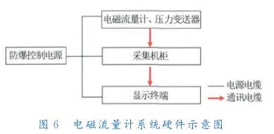 电磁流量计系统硬件示意图