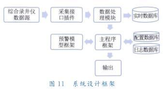 系统设计框架