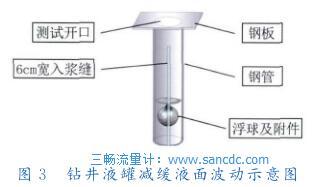 钻井液罐减缓液面波动示意图