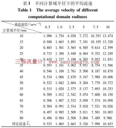 不同计算域半径下的平均流速