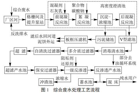 综合废水处理工艺流程