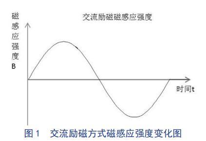 交流励磁方式磁感应强度变化图