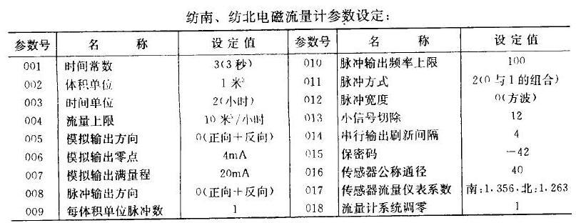 纺南、纺北电磁流量计的参数设定
