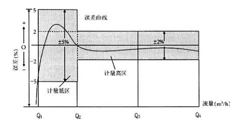 电磁流量计计量误差曲线