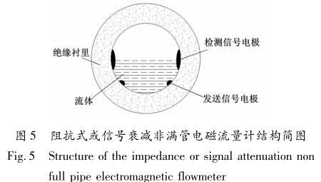 阻抗式或信号衰减非满管电磁流量计结构简图