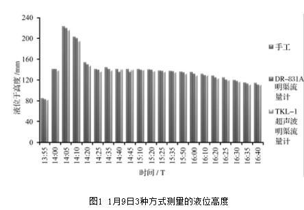 图1 1月9日3种方式测量的液位高度