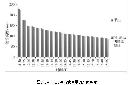 图2 1月11日3种方式测量的液位高度