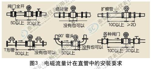 电磁流量计在直管中的安装要求