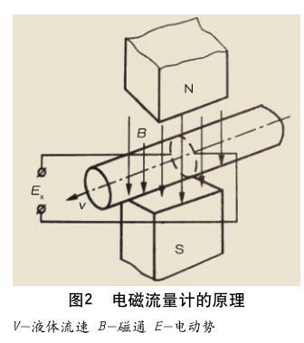 电磁流量计的原理