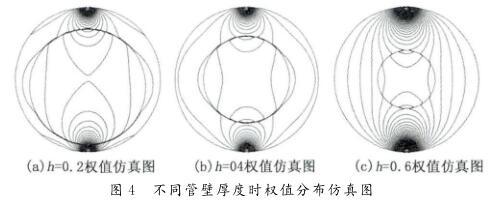 不同管壁厚度时权值分布仿真图
