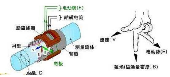 电磁流量计工作原理图