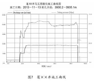 莲××井施工曲线