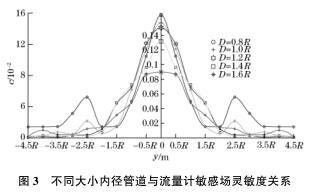 不同大小内径管道与流量计敏感场灵敏度关系