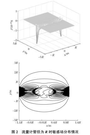流量计管径为 R 时敏感场分布情况