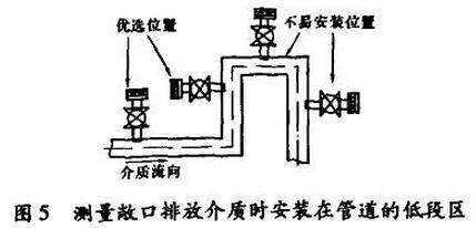 测量敞口排放介质时安装在管道的低段区