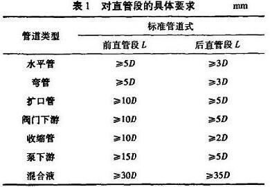插入式电磁流量计对直管段的具体要求