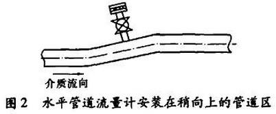 水平管道流量计安装在稍向上的管道区