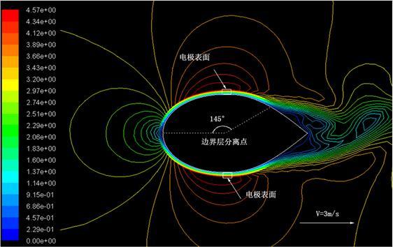 椭圆水滴型流量计速度等值图