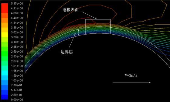 模型I流量计探头局部图
