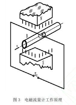 集中供热系统中流量计选型与比较