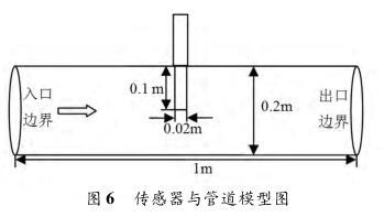 传感器与管道模型图