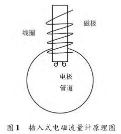 插入式电磁流量计原理图