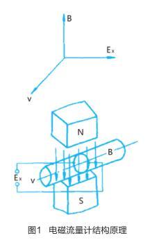 电磁流量计结构原理.jpg