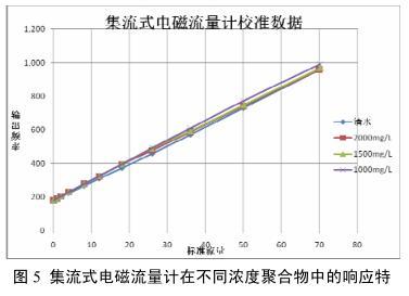 集流式电磁流量计在不同浓度聚合物中的响应特