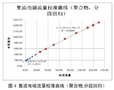 集流电磁流量校准曲线(聚合物,分段回归)