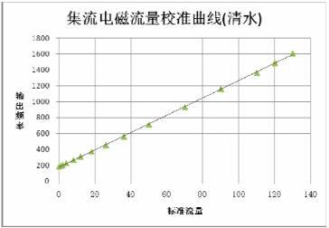 在清水中集流式电磁流量计在全量程 内具有很好的线性