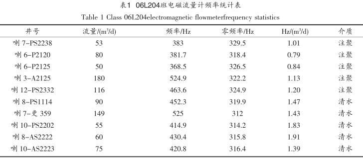 06L204班电磁流量计频率统计表