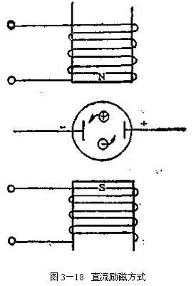 电磁流量计直流励磁方式