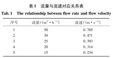 流量与流速对应关系表