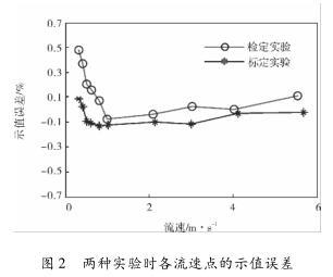两种实验时各流速点的示值误差