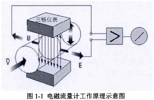 电磁流量计王作原理示意图