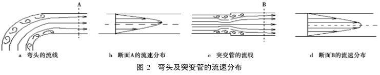 弯头及突变管的流速分布