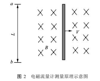 电磁流量计测量原理示意图