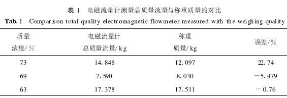 电磁流量计测量总质量流量与称重质量的对比
